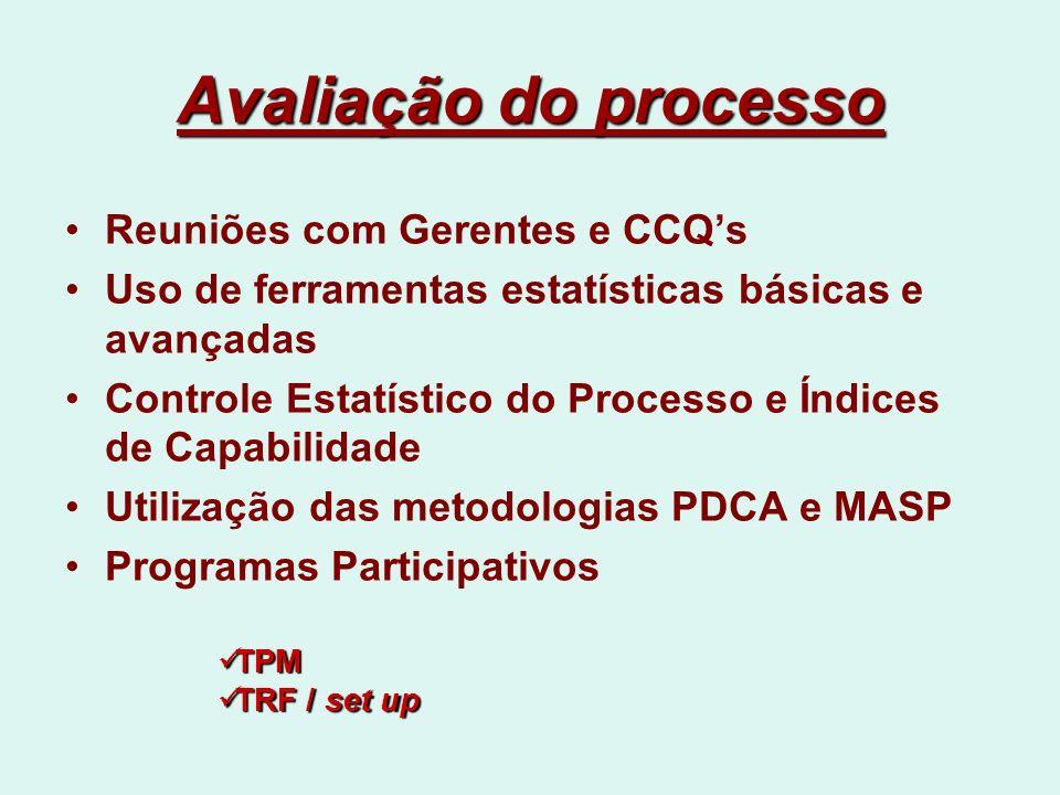 Avaliação do processo Reuniões com Gerentes e CCQ's