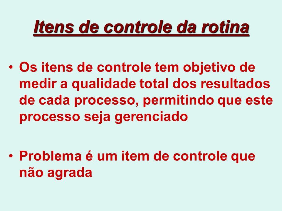 Itens de controle da rotina