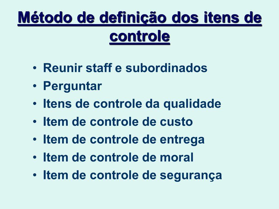 Método de definição dos itens de controle