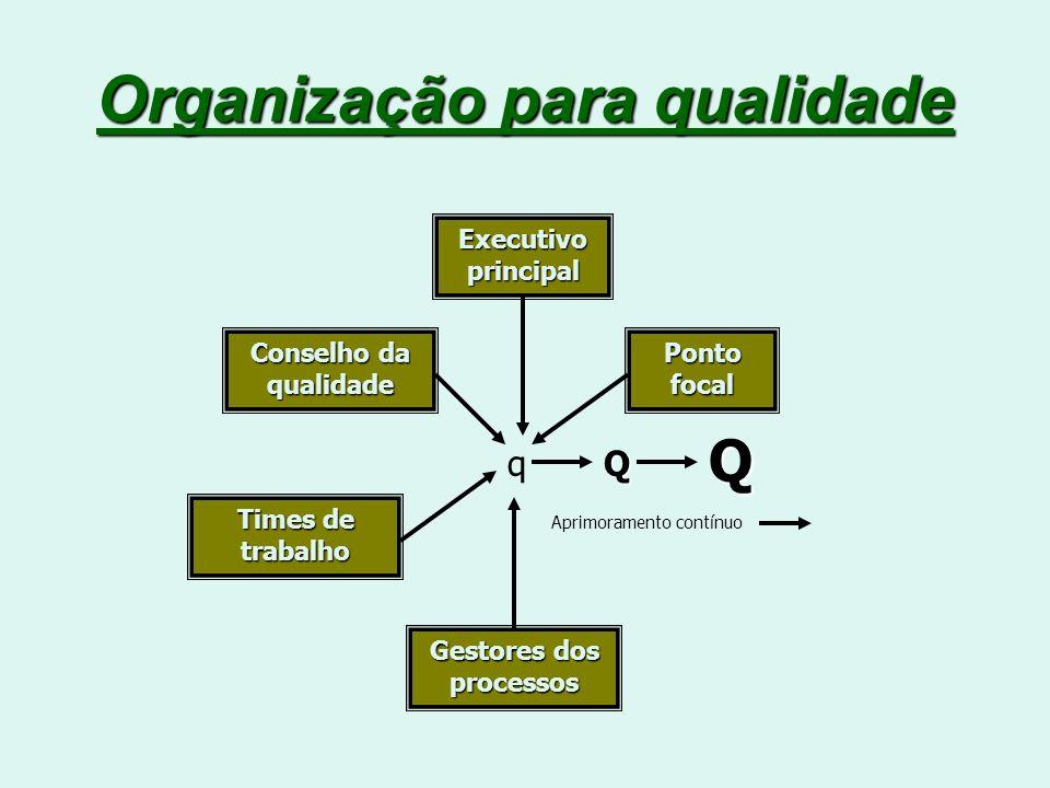 Organização para qualidade