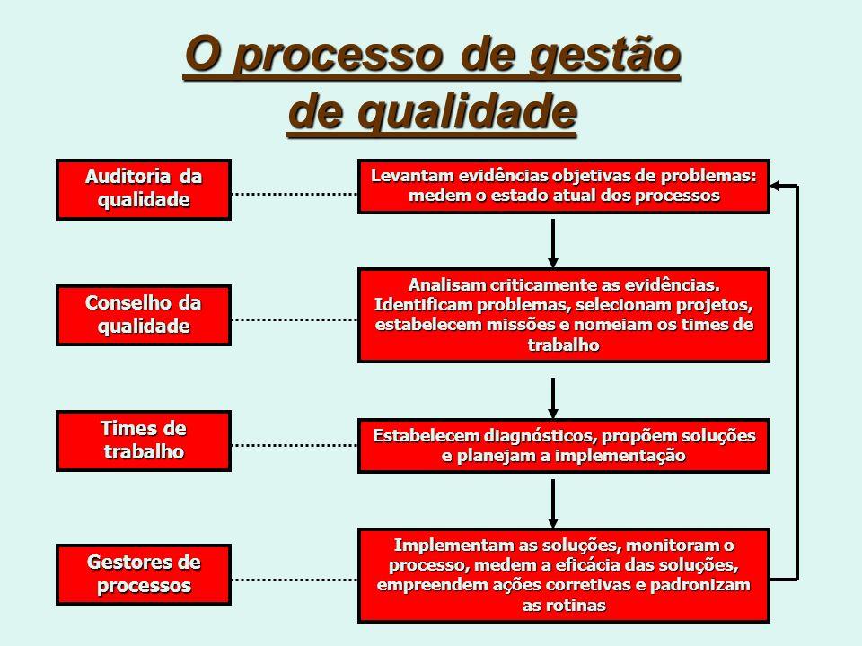 O processo de gestão de qualidade