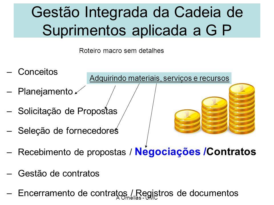 Gestão Integrada da Cadeia de Suprimentos aplicada a G P