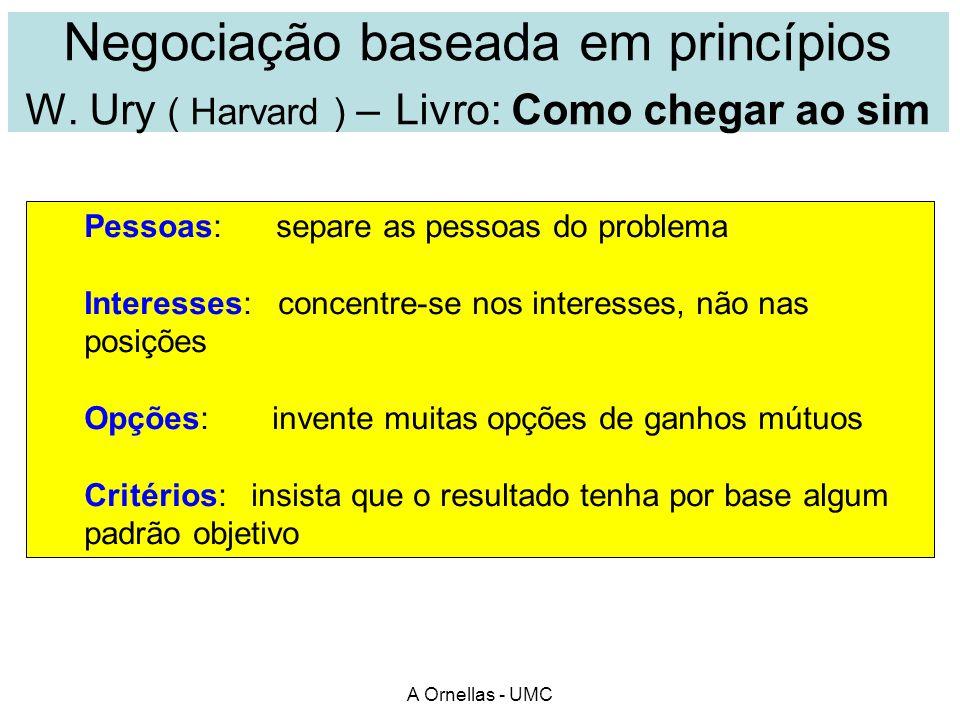 Negociação baseada em princípios W