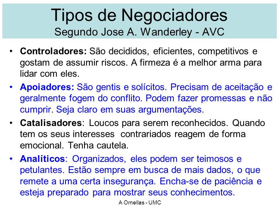 Tipos de Negociadores Segundo Jose A. Wanderley - AVC