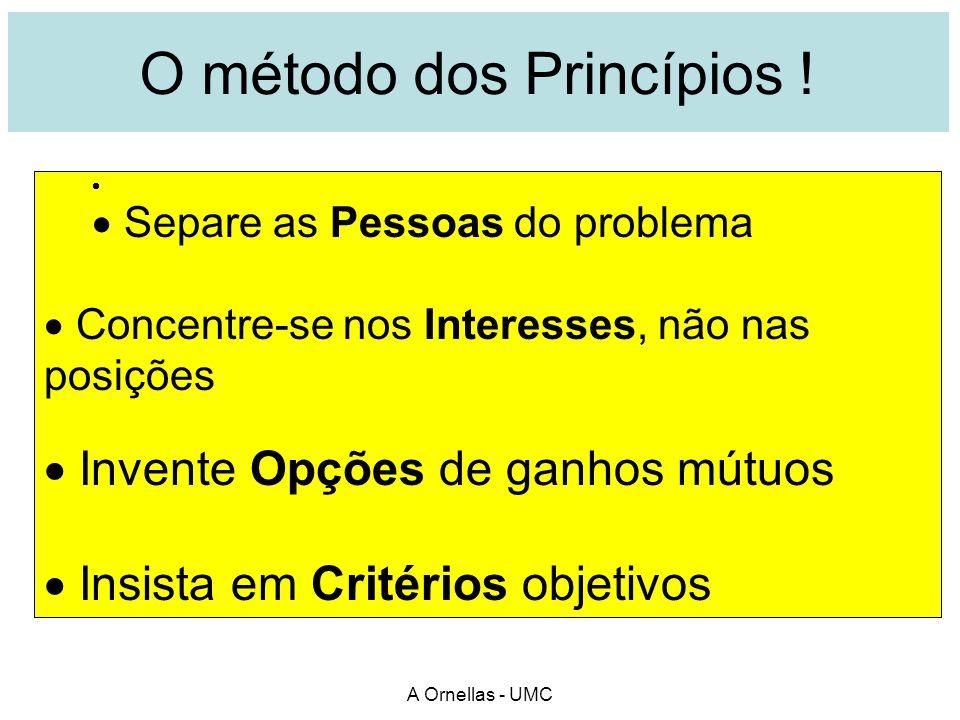 O método dos Princípios !