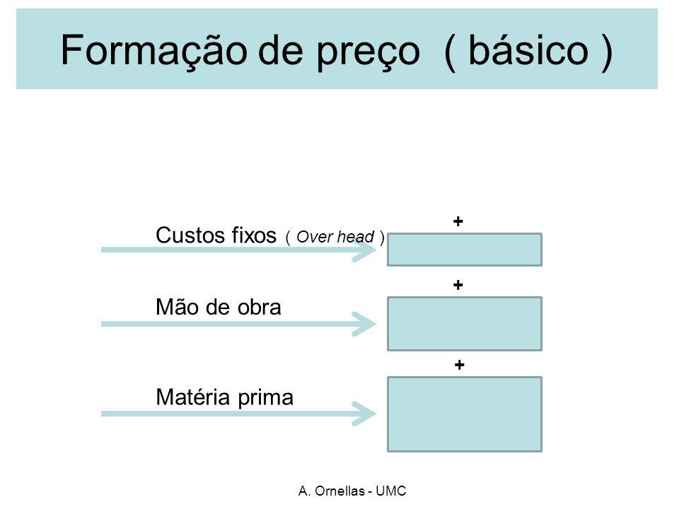 Formação de preço ( básico )