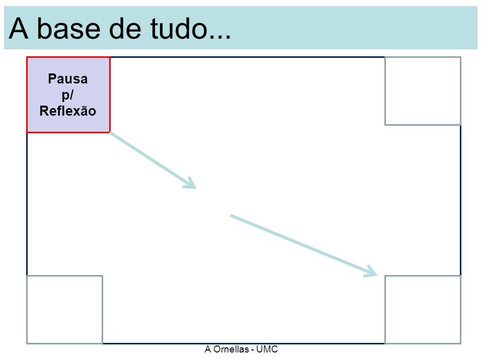 A base de tudo... Pausa p/ Reflexão A Ornellas - UMC