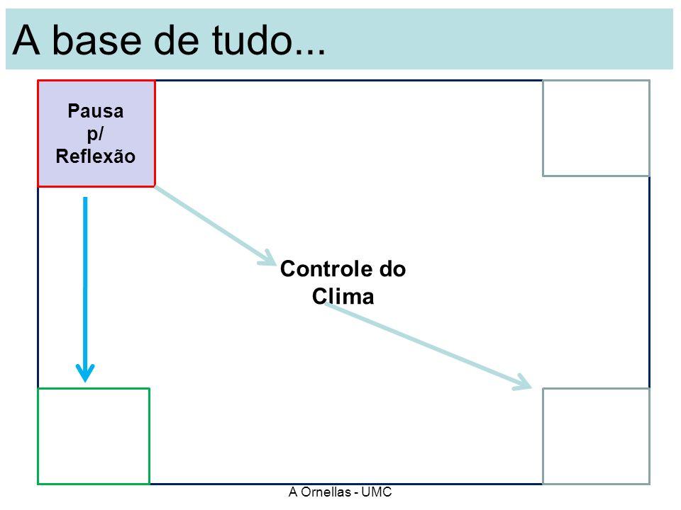 A base de tudo... Controle do Clima Pausa p/ Reflexão A Ornellas - UMC