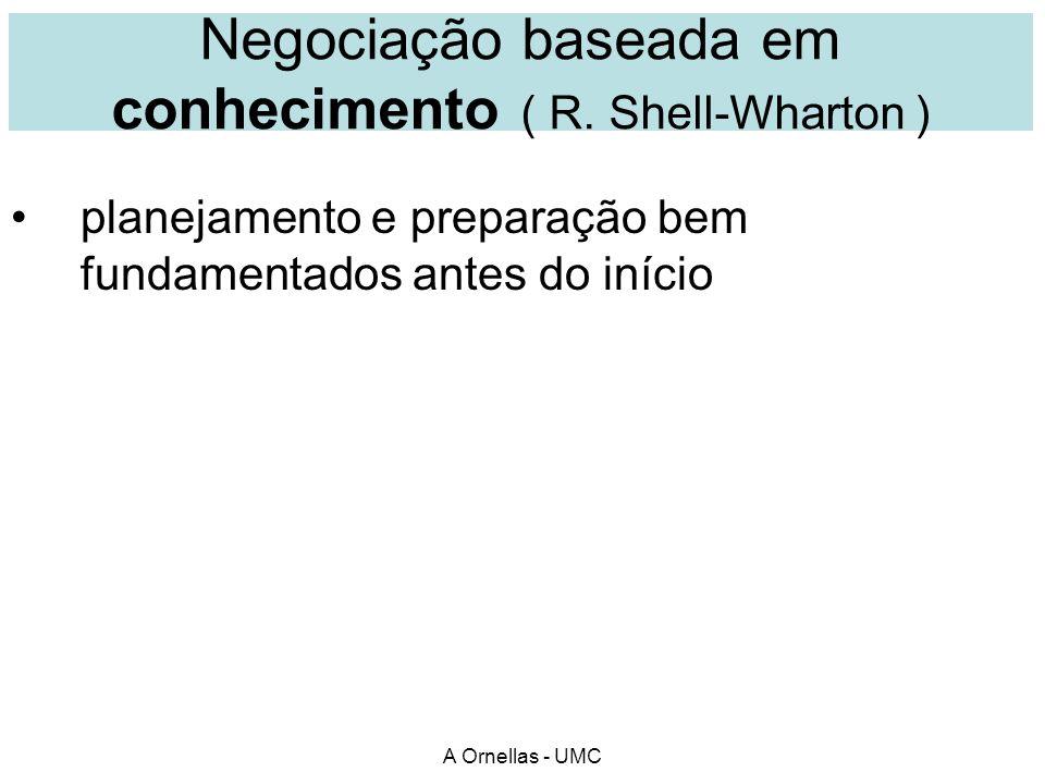Negociação baseada em conhecimento ( R. Shell-Wharton )