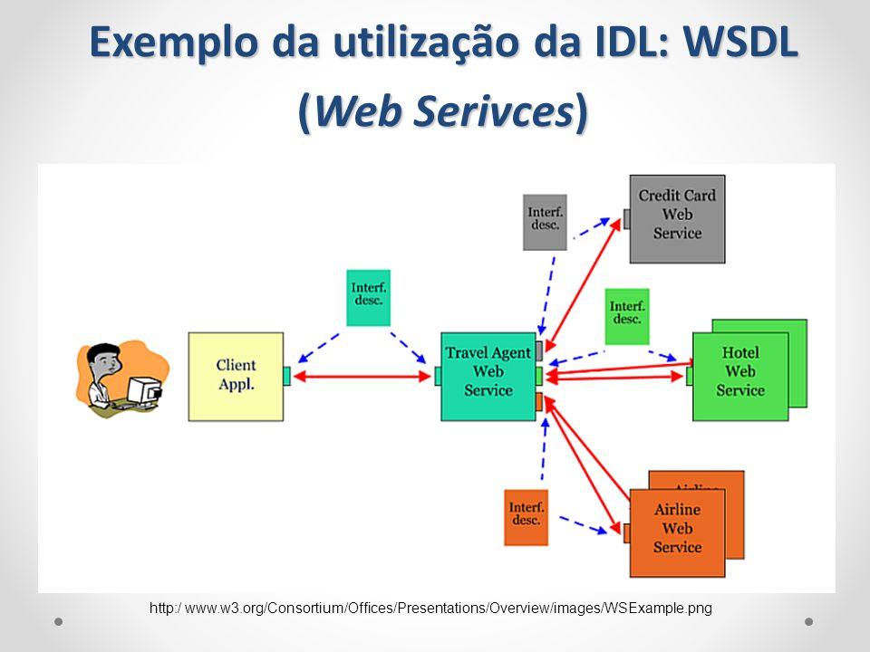 Exemplo da utilização da IDL: WSDL (Web Serivces)