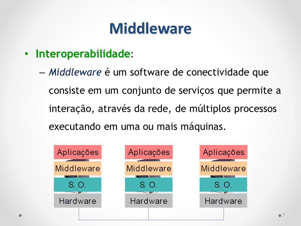 Middleware Interoperabilidade: