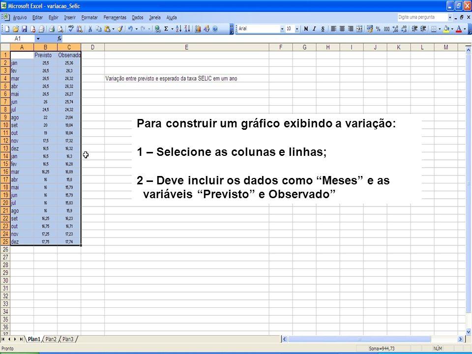 Para construir um gráfico exibindo a variação: