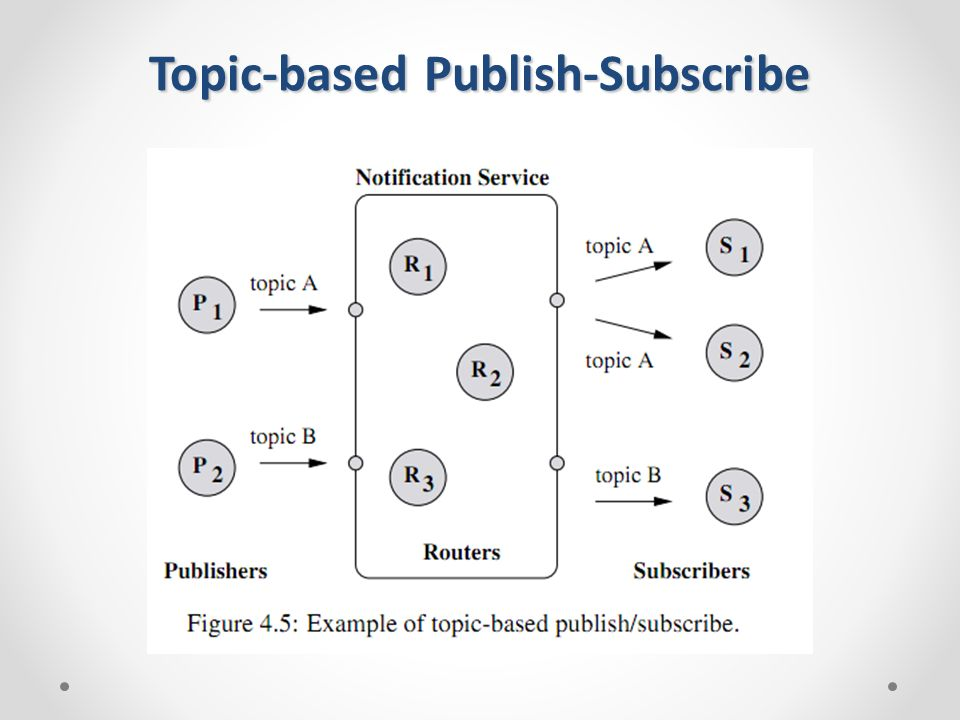 Topic-based Publish-Subscribe