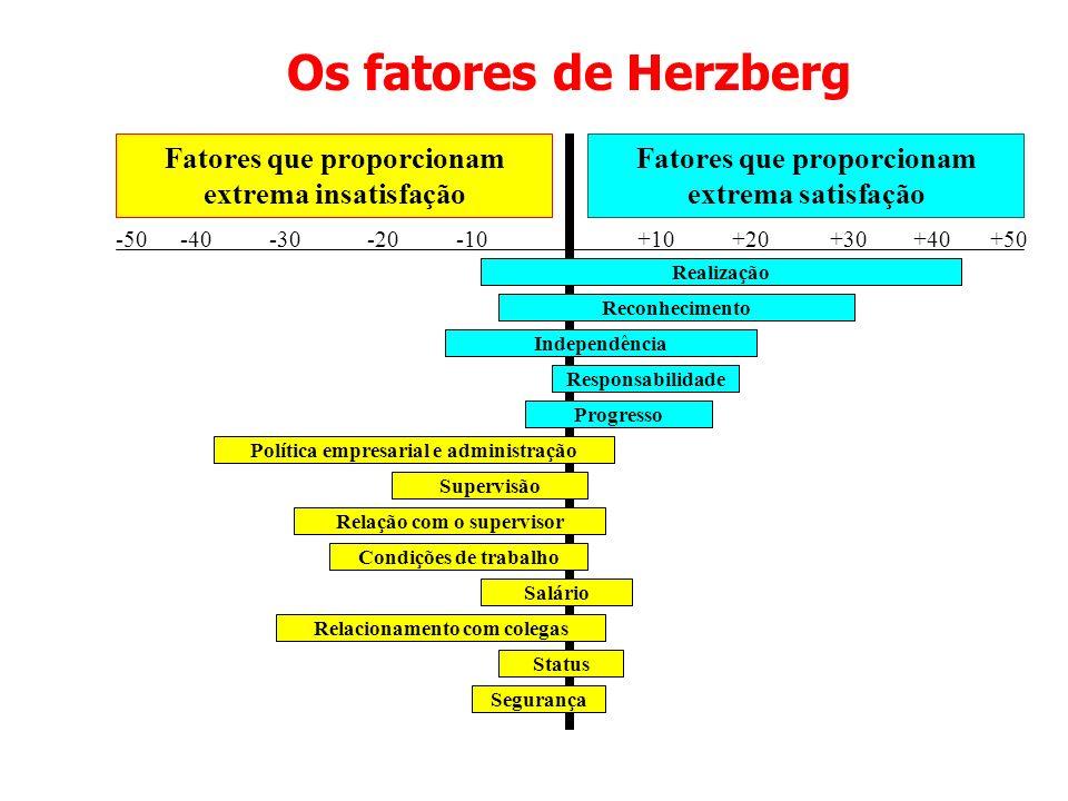 Os fatores de Herzberg Fatores que proporcionam extrema insatisfação
