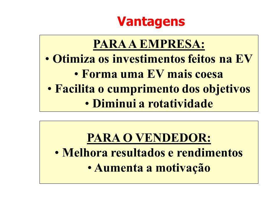 Vantagens PARA A EMPRESA: Otimiza os investimentos feitos na EV