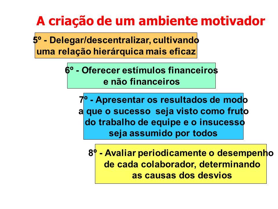 A criação de um ambiente motivador
