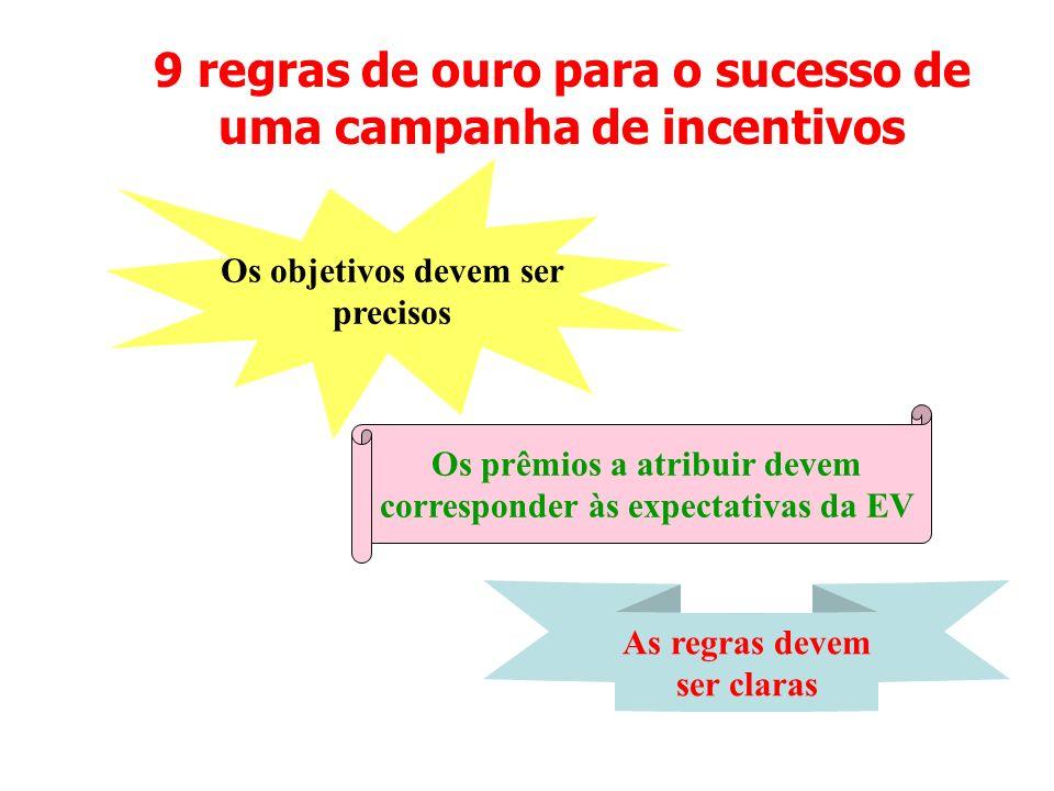 9 regras de ouro para o sucesso de uma campanha de incentivos