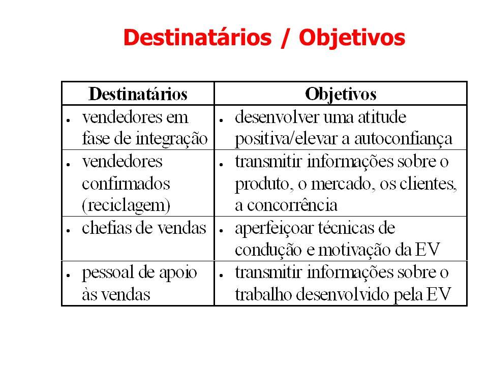 Destinatários / Objetivos