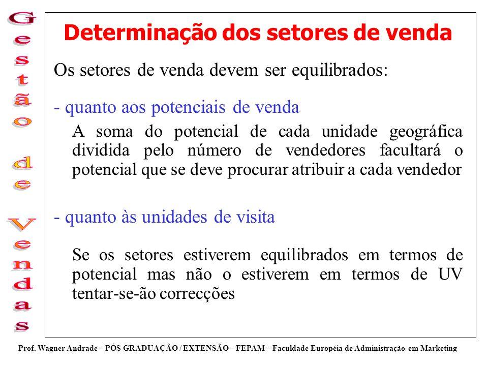 Determinação dos setores de venda