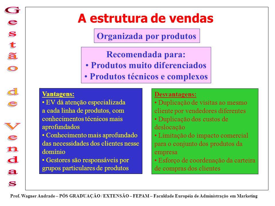 Produtos muito diferenciados Produtos técnicos e complexos