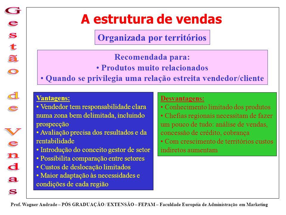 A estrutura de vendas Organizada por territórios Recomendada para: