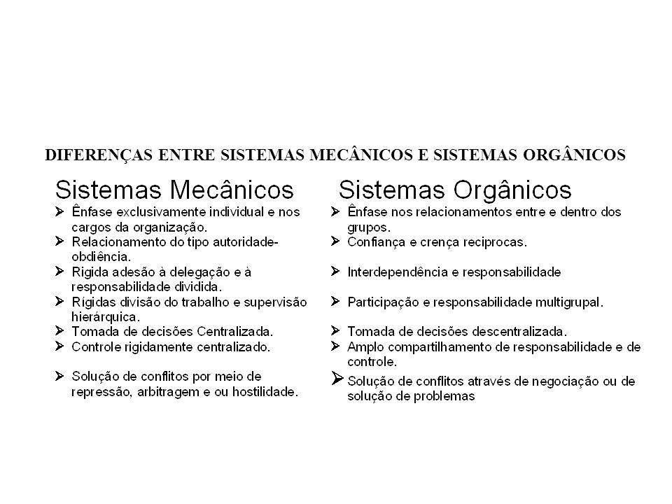 DIFERENÇAS ENTRE SISTEMAS MECÂNICOS E SISTEMAS ORGÂNICOS