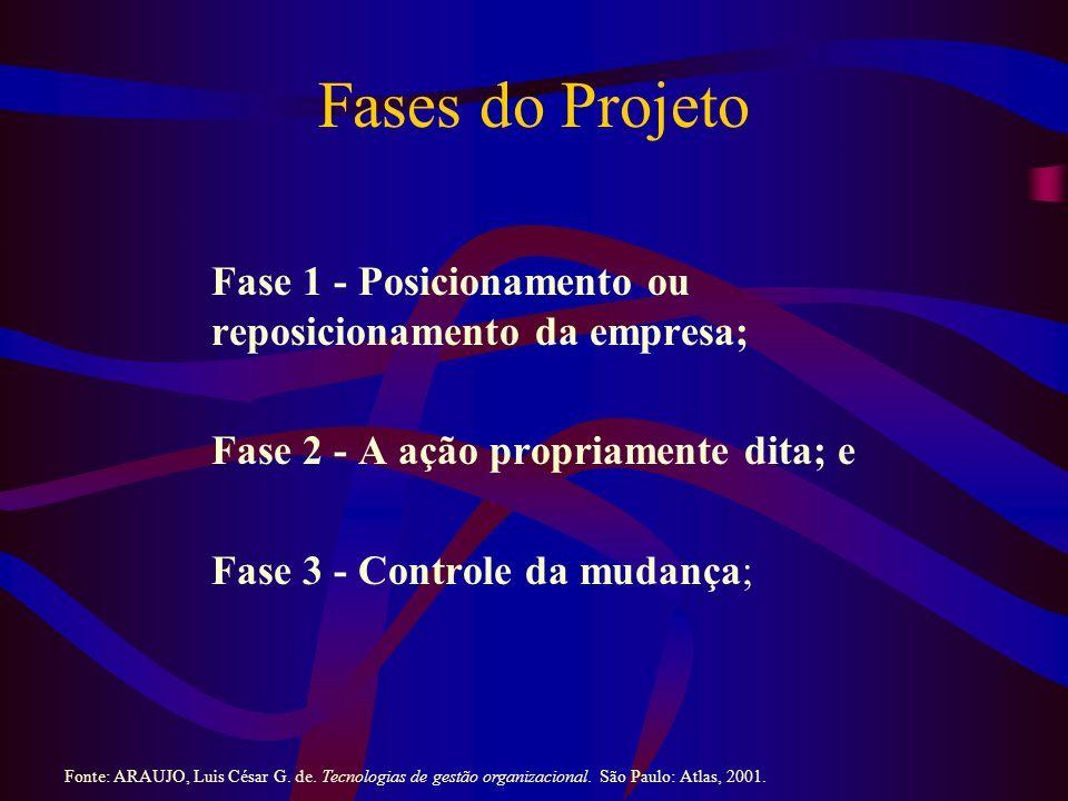 Fases do Projeto Fase 1 - Posicionamento ou reposicionamento da empresa; Fase 2 - A ação propriamente dita; e.