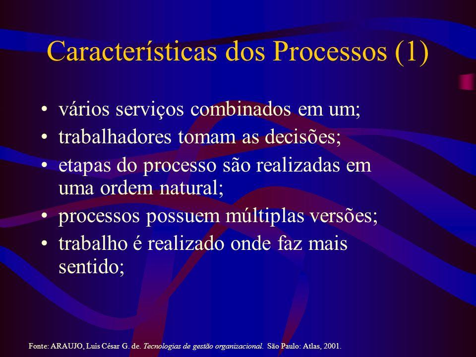 Características dos Processos (1)
