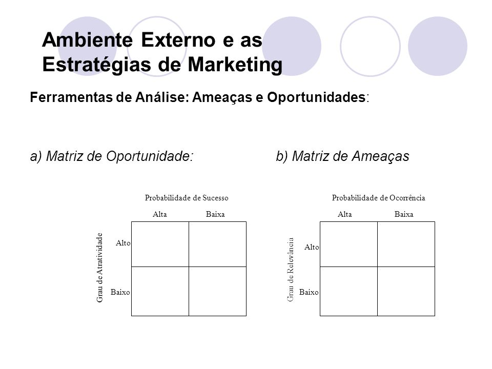Ambiente Externo e as Estratégias de Marketing