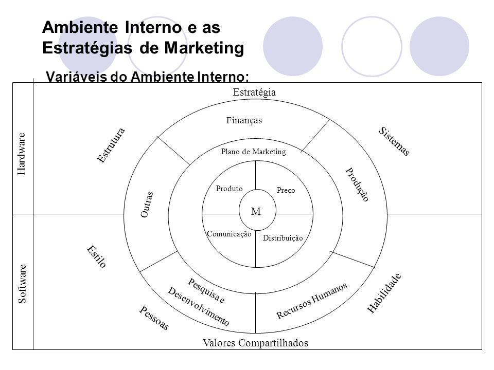 Ambiente Interno e as Estratégias de Marketing