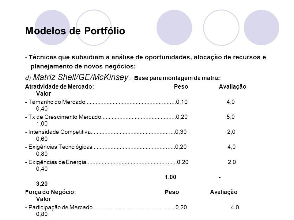 Modelos de Portfólio planejamento de novos negócios: