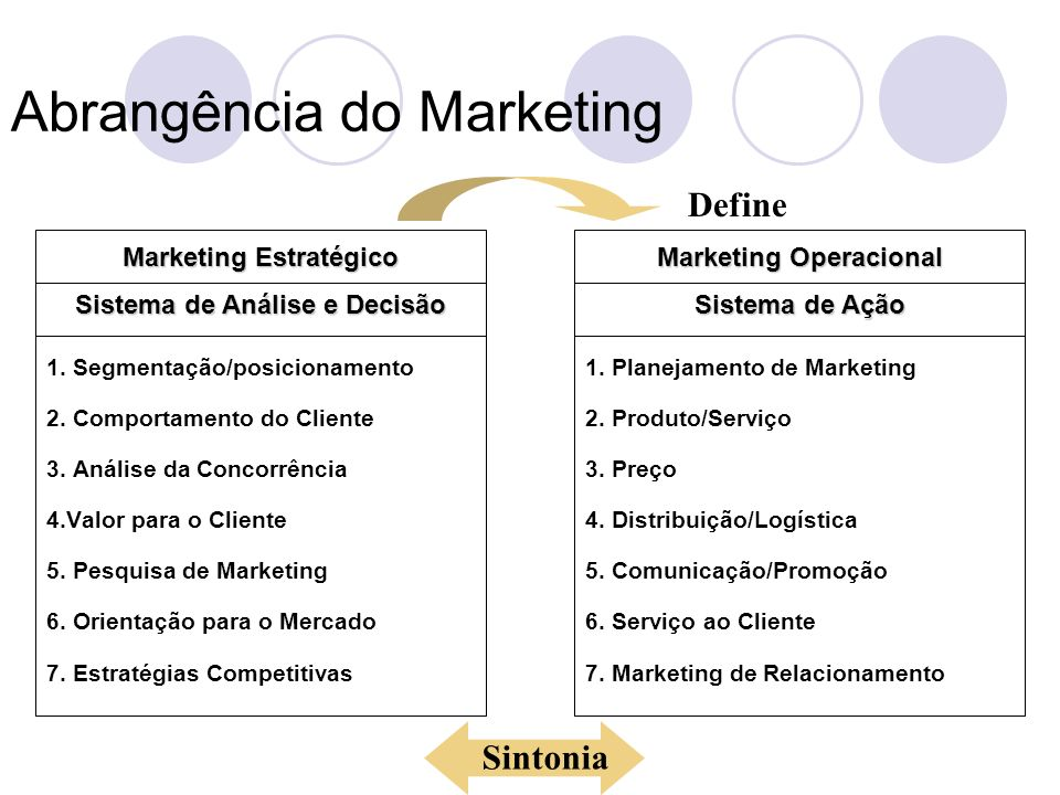 Abrangência do Marketing