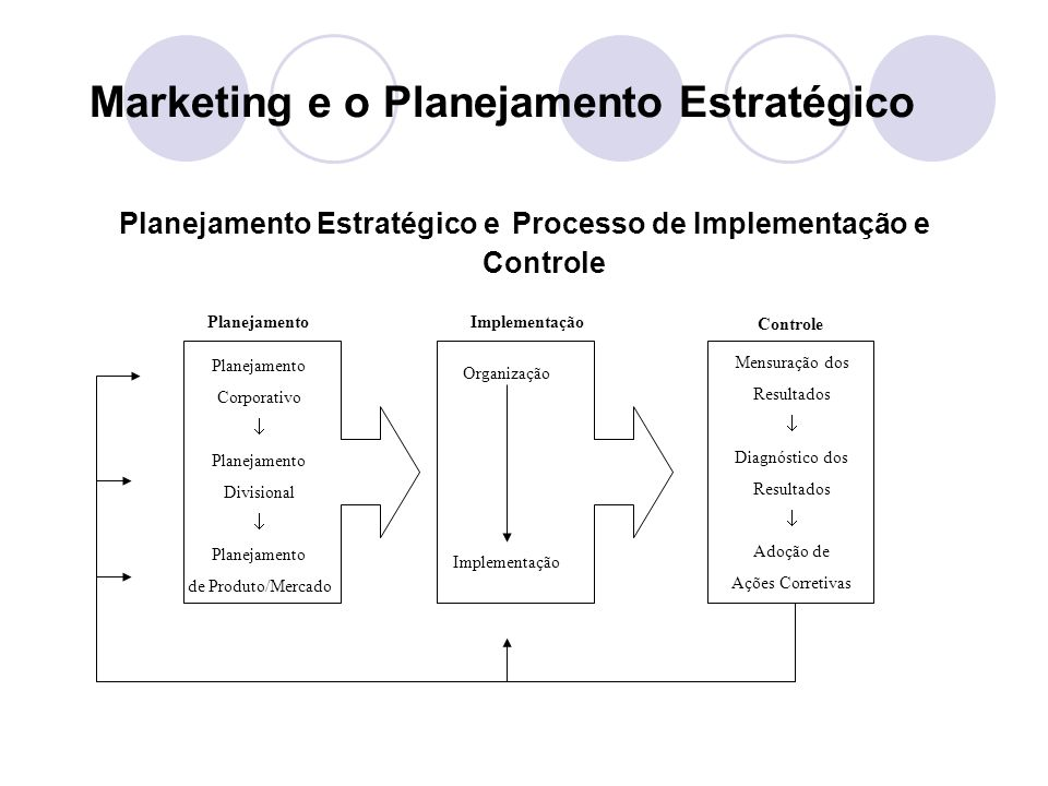 Marketing e o Planejamento Estratégico