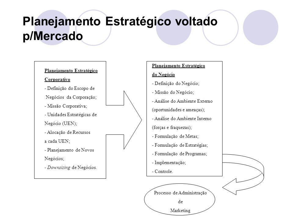 Planejamento Estratégico voltado p/Mercado