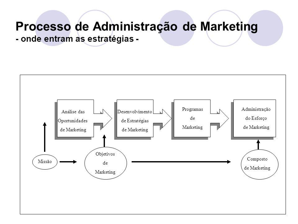 Processo de Administração de Marketing - onde entram as estratégias -