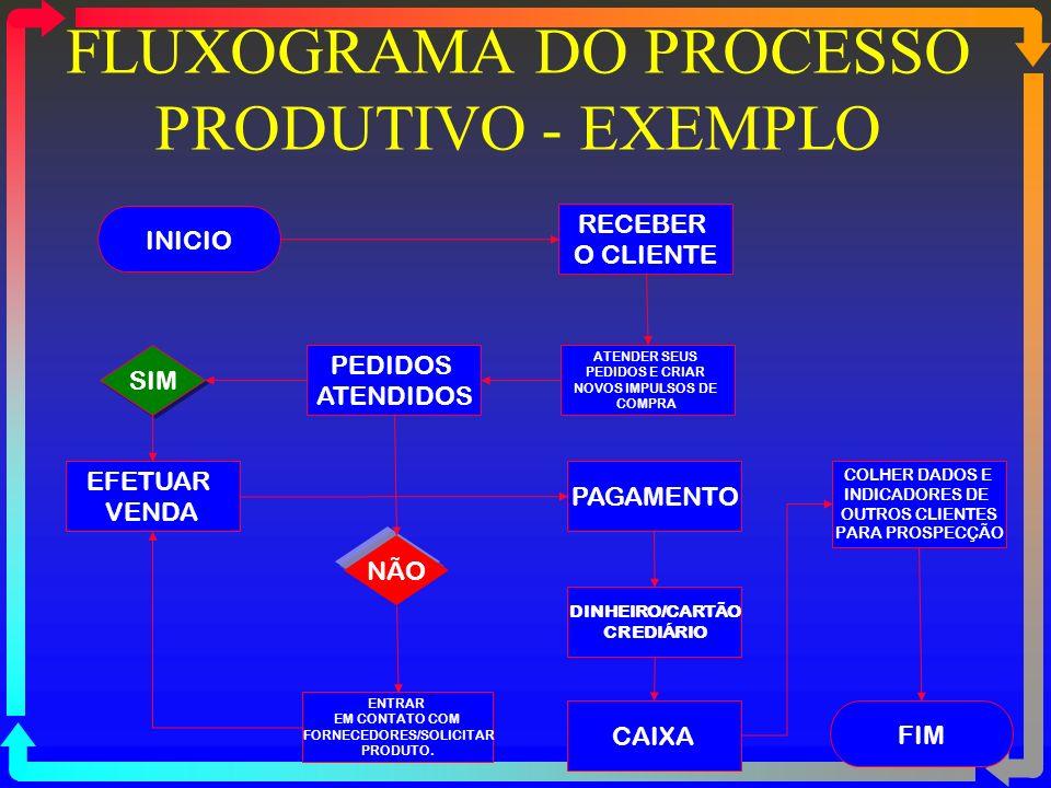 FLUXOGRAMA DO PROCESSO PRODUTIVO - EXEMPLO