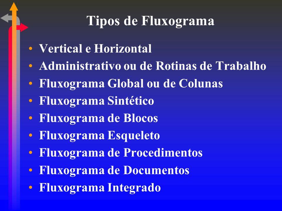 Tipos de Fluxograma Vertical e Horizontal