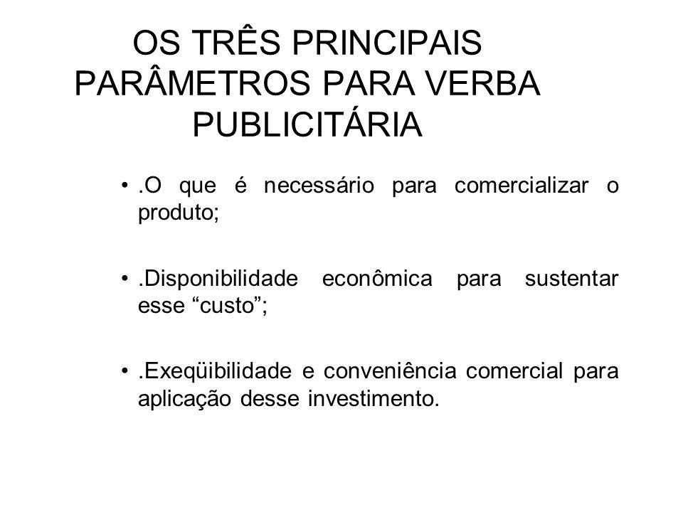 OS TRÊS PRINCIPAIS PARÂMETROS PARA VERBA PUBLICITÁRIA