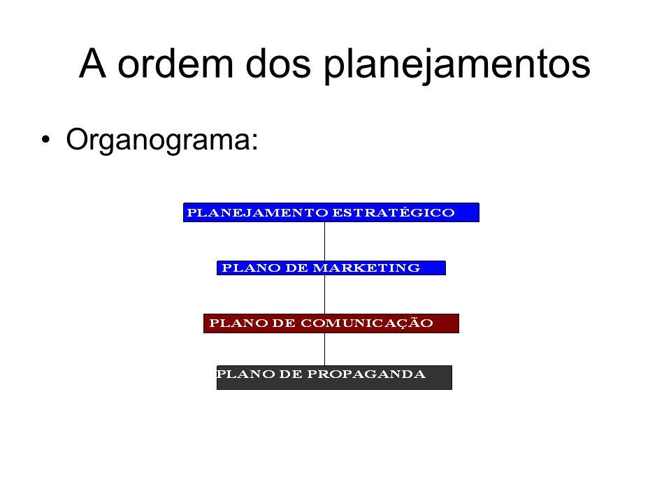 A ordem dos planejamentos
