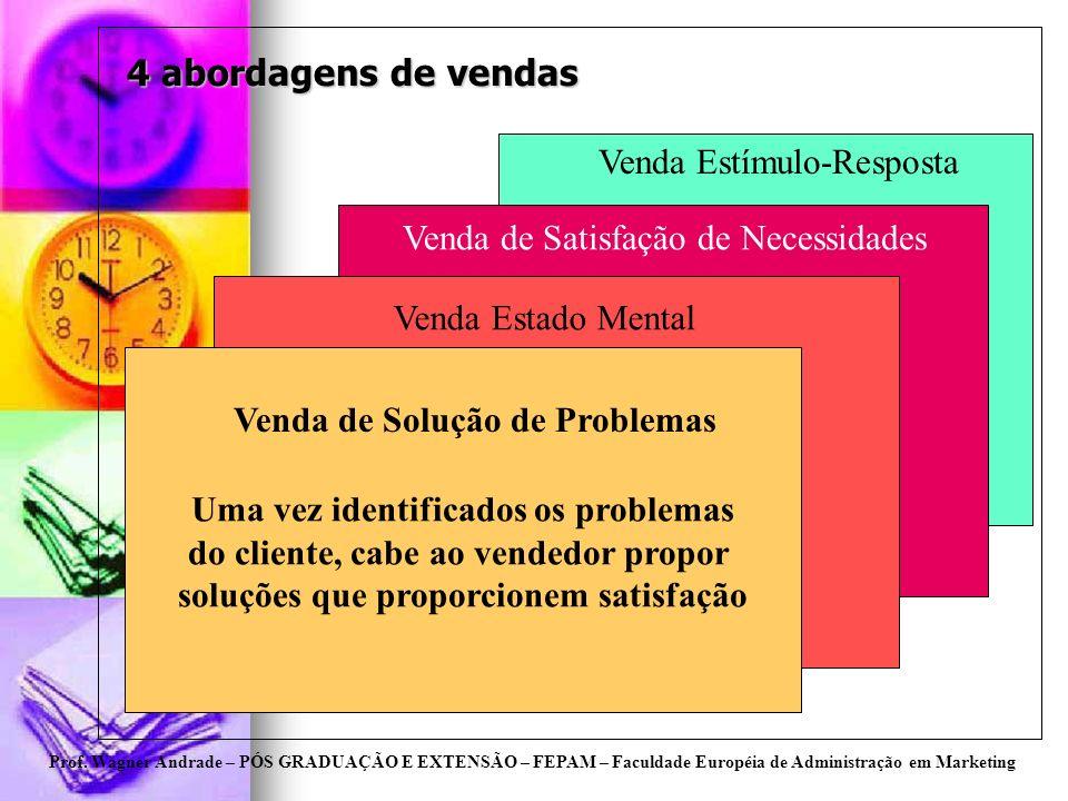 4 abordagens de vendas Venda Estímulo-Resposta