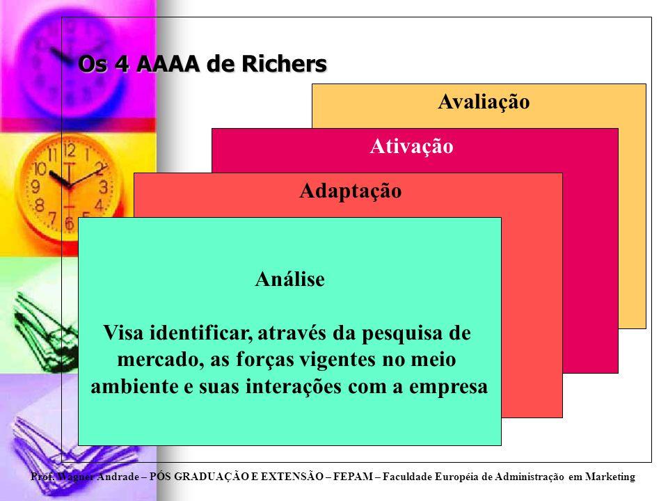 Os 4 AAAA de Richers Avaliação Ativação Adaptação Análise