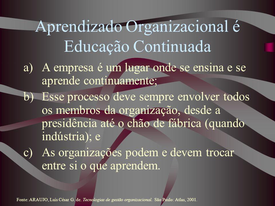 Aprendizado Organizacional é Educação Continuada