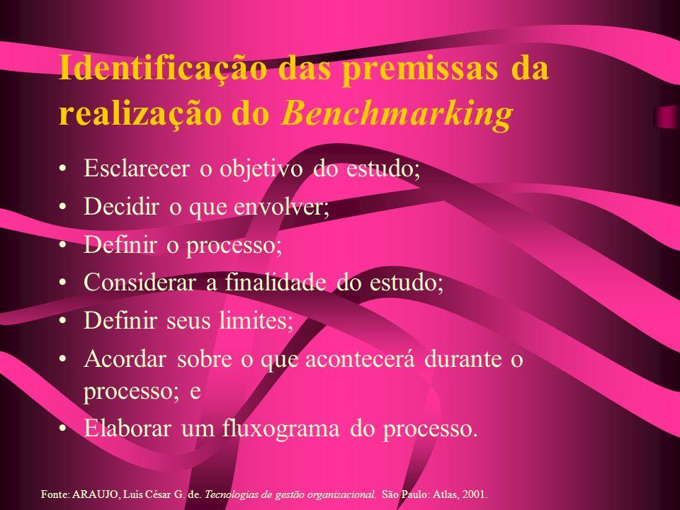 Identificação das premissas da realização do Benchmarking