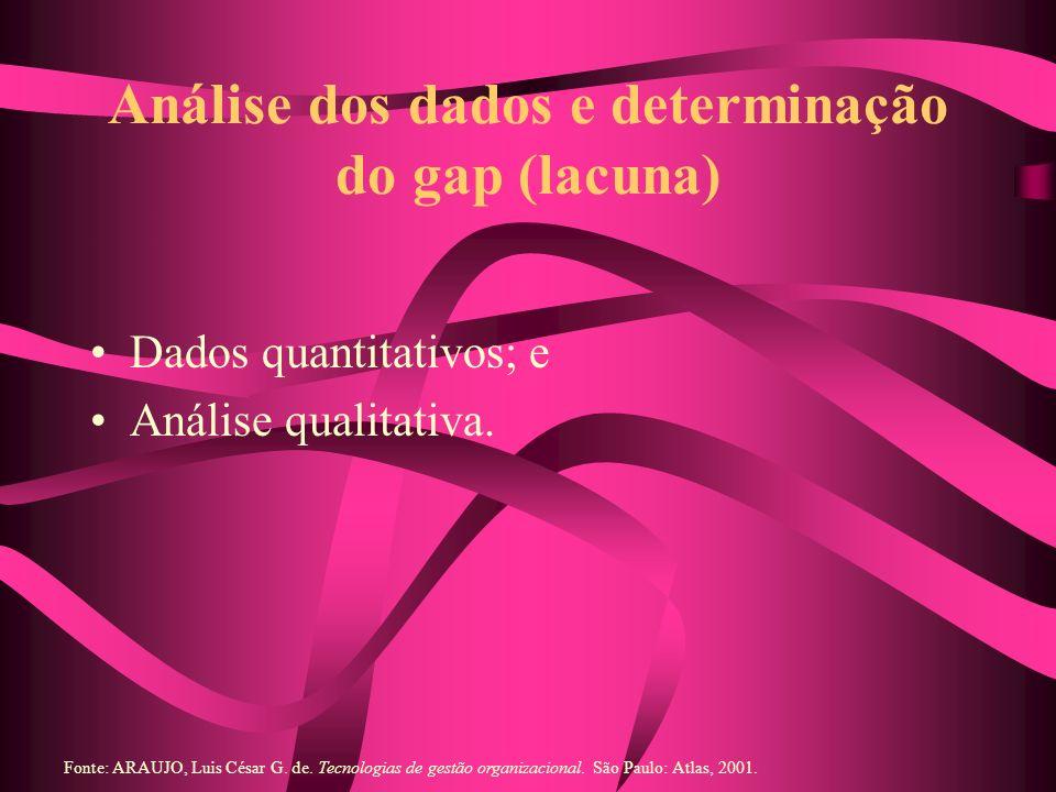Análise dos dados e determinação do gap (lacuna)