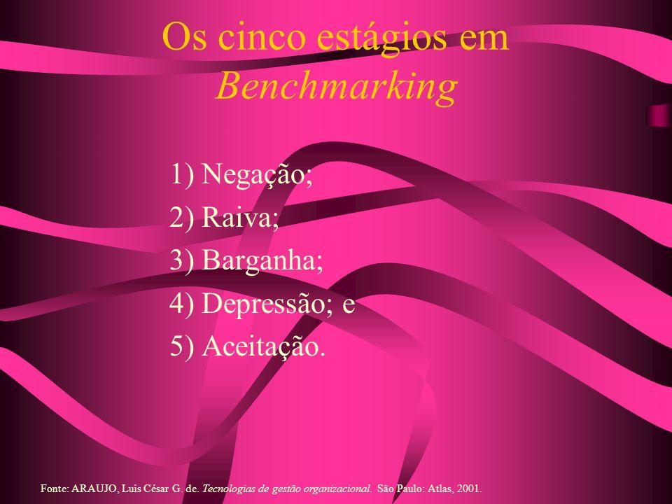 Os cinco estágios em Benchmarking