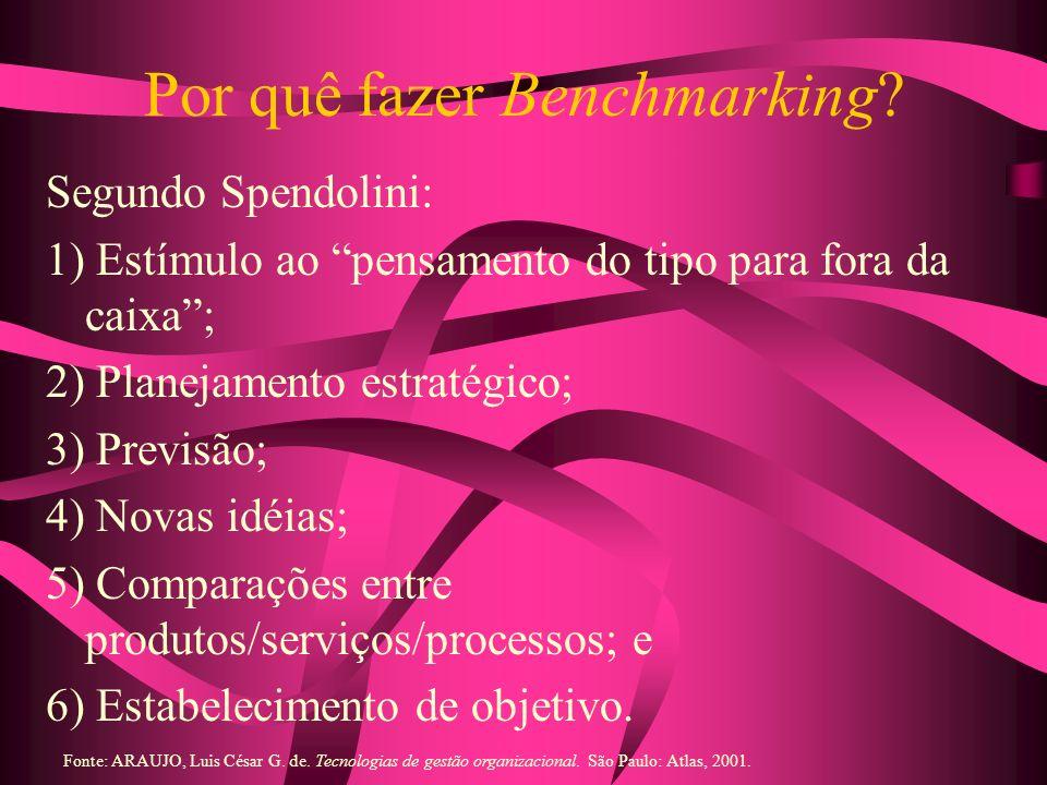 Por quê fazer Benchmarking