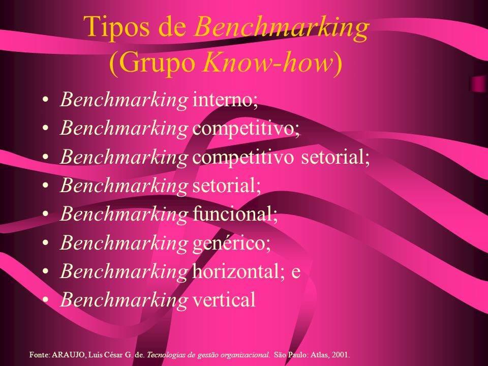 Tipos de Benchmarking (Grupo Know-how)