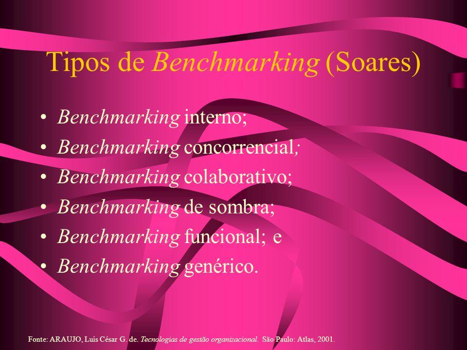 Tipos de Benchmarking (Soares)