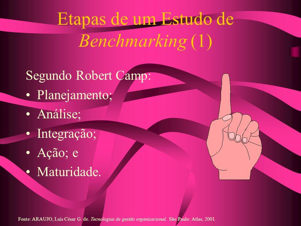 Etapas de um Estudo de Benchmarking (1)