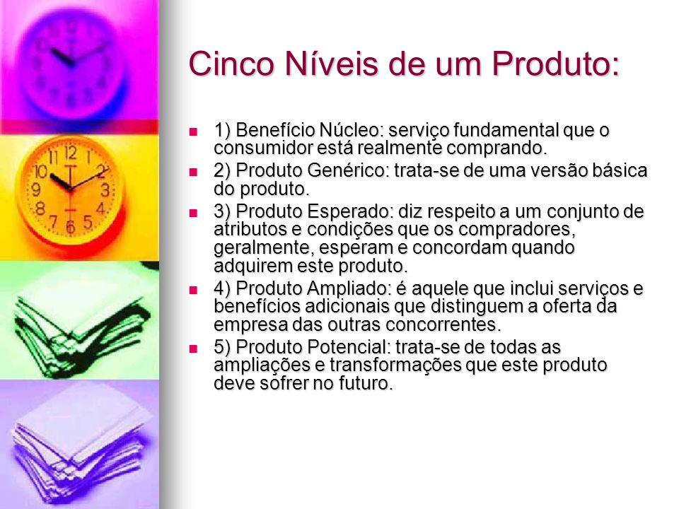 Cinco Níveis de um Produto: